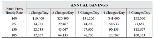 Table of cost savings with 1-40 ratio